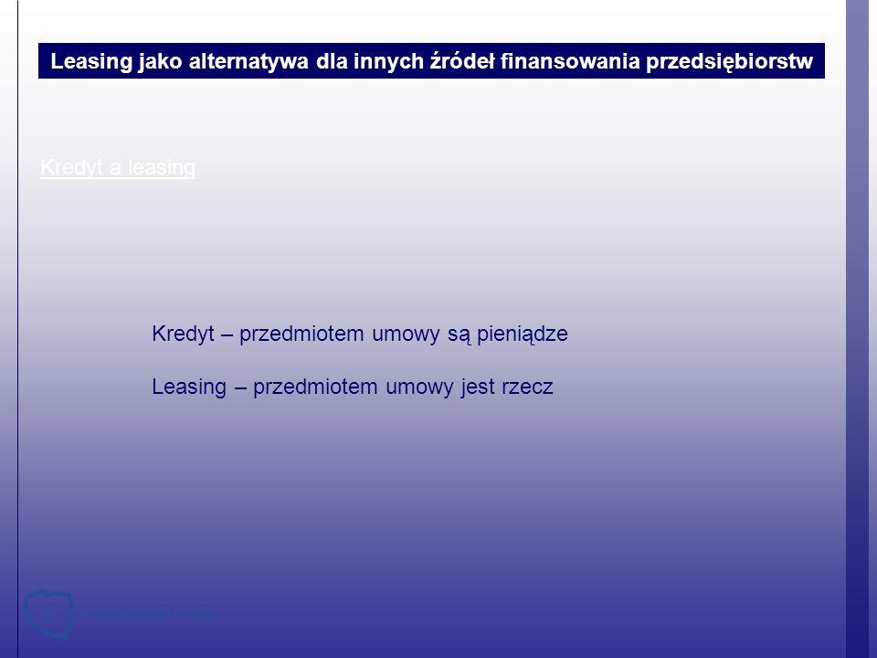 Struktura rynku leasingu nieruchomości w 2008 – 2011* Przemysłowe Biurowe Handlowe i usługowe Sportowo-rekreacyjne Inne 2008 – 3 300 mln 2011 – 1 530 mln Rozwój leasingu w Polsce 2010 – 1 560 mln Źródło: ZPL * 2011 r.