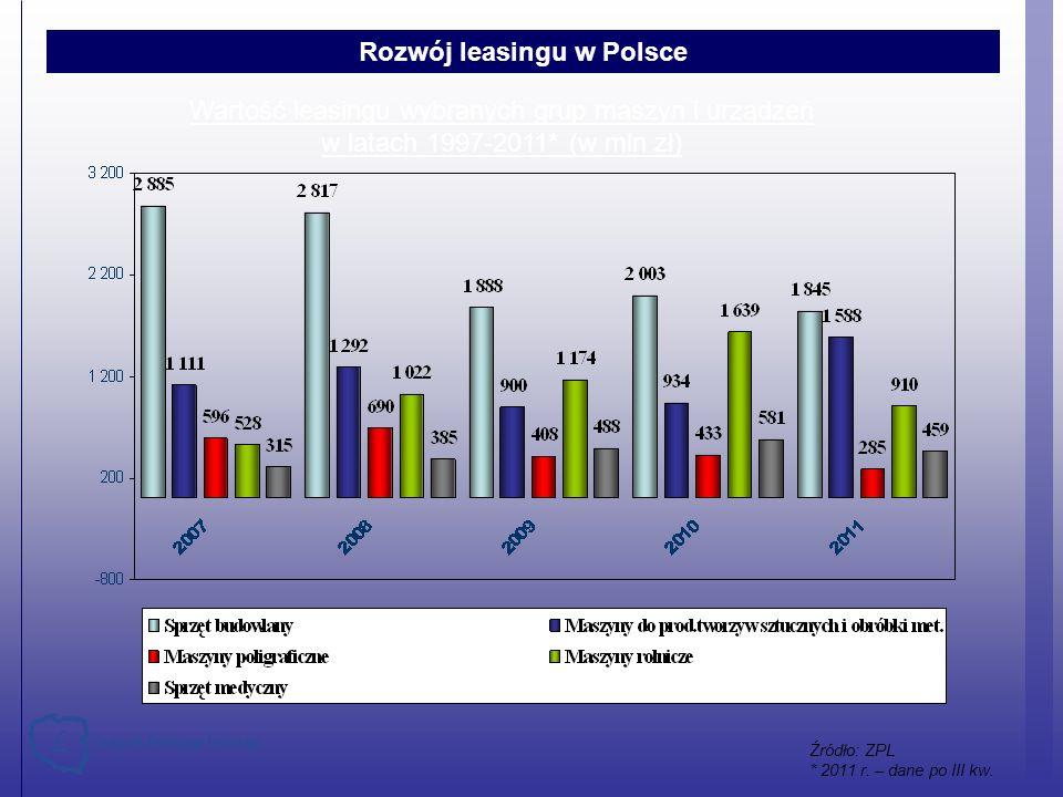 Wartość leasingu wybranych grup maszyn i urządzeń w latach 1997-2011* (w mln zł) Rozwój leasingu w Polsce Źródło: ZPL * 2011 r. – dane po III kw.