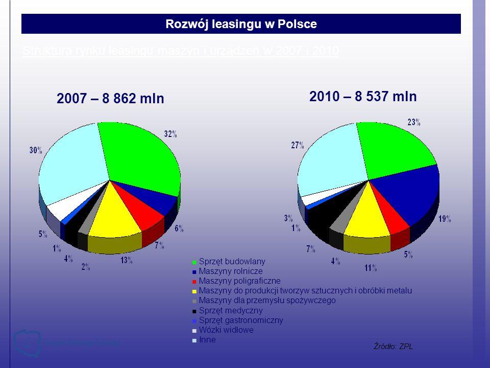 Źródło: ZPL Struktura rynku leasingu maszyn i urządzeń w 2007 i 2010 Sprzęt budowlany Maszyny rolnicze Maszyny poligraficzne Maszyny do produkcji twor