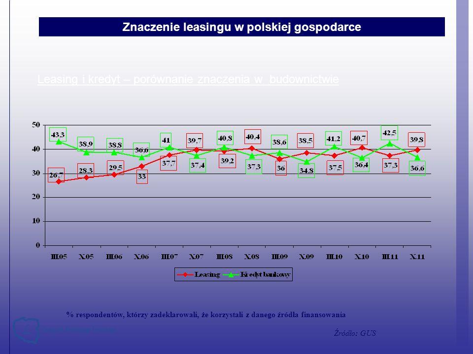 % respondentów, którzy zadeklarowali, że korzystali z danego źródła finansowania Źródło: GUS Znaczenie leasingu w polskiej gospodarce Leasing i kredyt