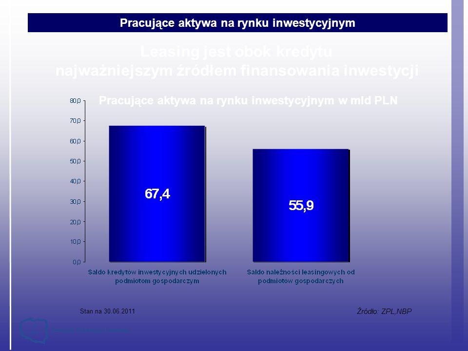 Pracujące aktywa na rynku inwestycyjnym w mld PLN Źródło: ZPL,NBP Leasing jest obok kredytu najważniejszym źródłem finansowania inwestycji Stan na 30.