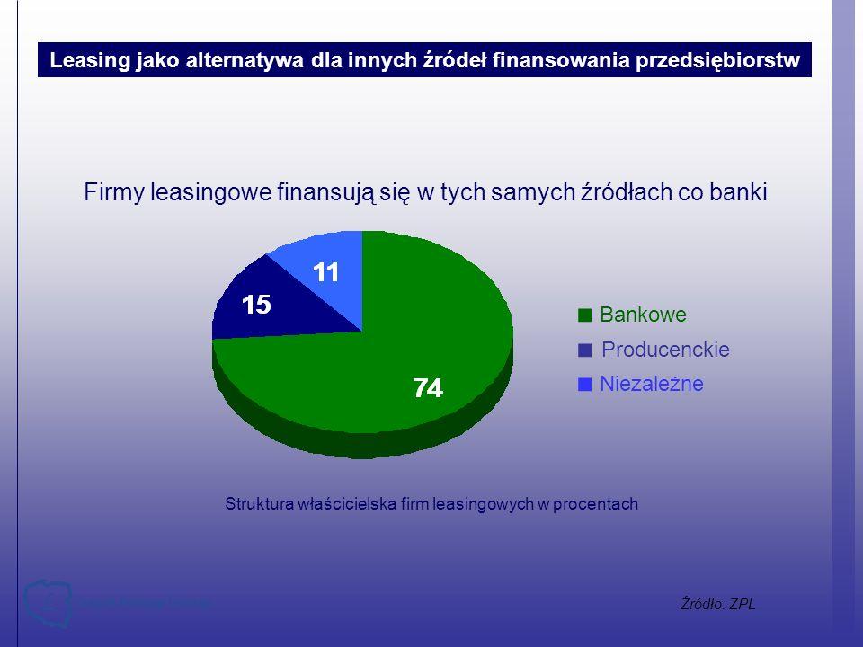 Struktura właścicielska firm leasingowych w procentach Bankowe Producenckie Niezależne Firmy leasingowe finansują się w tych samych źródłach co banki