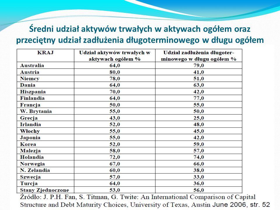 Średni udział aktywów trwałych w aktywach ogółem oraz przeciętny udział zadłużenia długoterminowego w długu ogółem w wybranych krajach w 2005 roku.