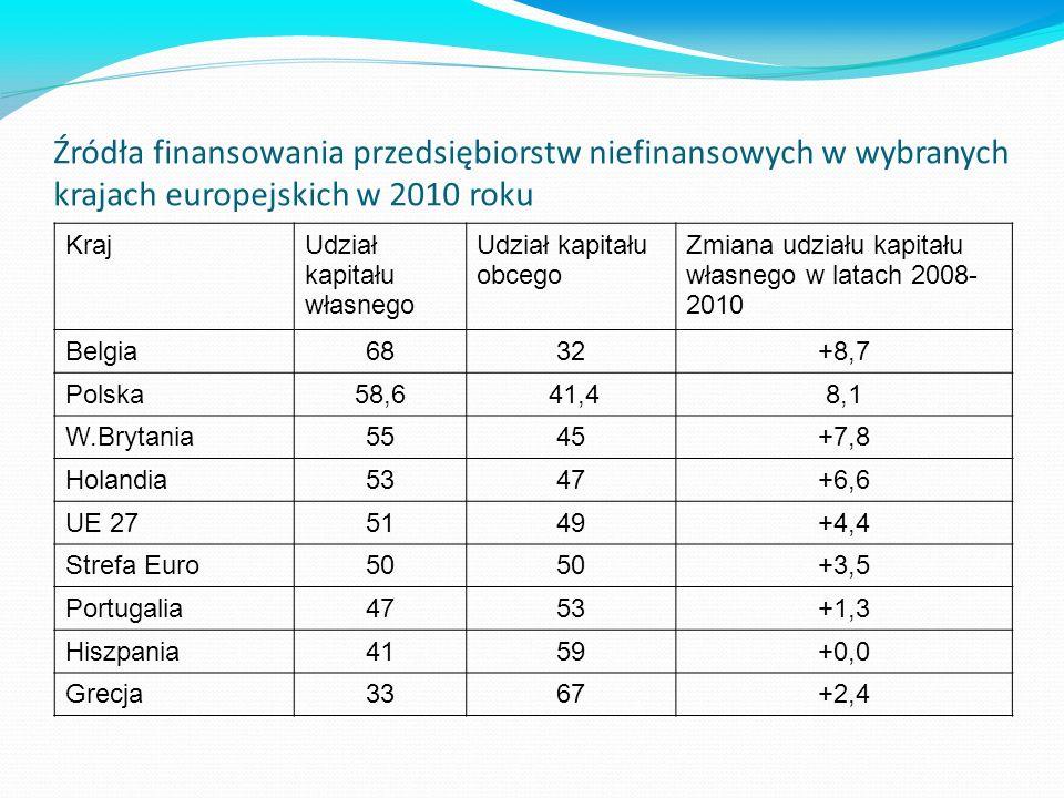 Źródła finansowania przedsiębiorstw niefinansowych w wybranych krajach europejskich w 2010 roku KrajUdział kapitału własnego Udział kapitału obcego Zmiana udziału kapitału własnego w latach 2008- 2010 Belgia6832+8,7 Polska58,6 41,48,1 W.Brytania5545+7,8 Holandia5347+6,6 UE 275149+4,4 Strefa Euro50 +3,5 Portugalia4753+1,3 Hiszpania4159+0,0 Grecja3367+2,4