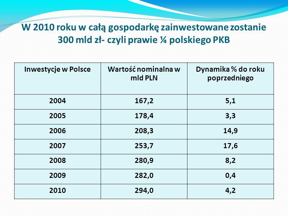 W 2010 roku w całą gospodarkę zainwestowane zostanie 300 mld zł- czyli prawie ¼ polskiego PKB Inwestycje w PolsceWartość nominalna w mld PLN Dynamika % do roku poprzedniego 2004167,25,1 2005178,43,3 2006208,314,9 2007253,717,6 2008280,98,2 2009282,00,4 2010294,04,2