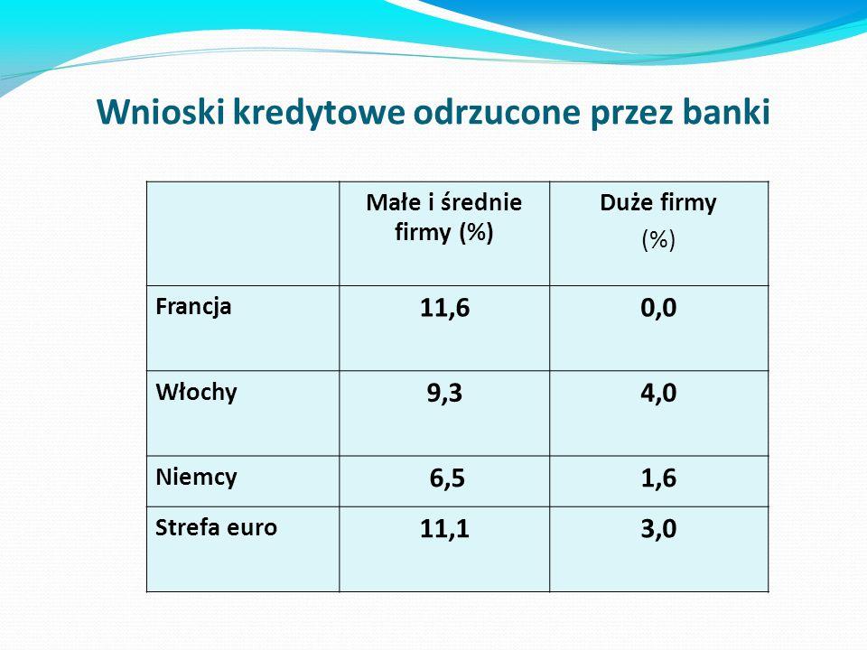 Wnioski kredytowe odrzucone przez banki Małe i średnie firmy (%) Duże firmy (%) Francja 11,60,0 Włochy 9,34,0 Niemcy 6,51,6 Strefa euro 11,13,0