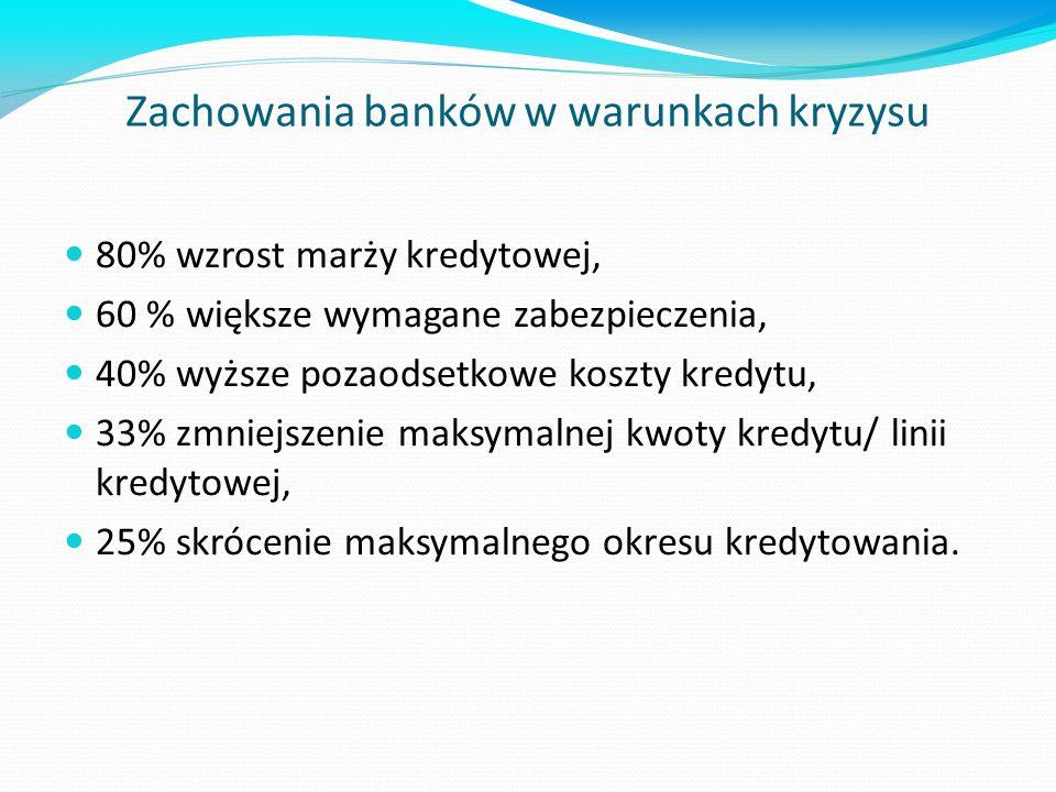 Zachowania banków w warunkach kryzysu 80% wzrost marży kredytowej, 60 % większe wymagane zabezpieczenia, 40% wyższe pozaodsetkowe koszty kredytu, 33% zmniejszenie maksymalnej kwoty kredytu/ linii kredytowej, 25% skrócenie maksymalnego okresu kredytowania.
