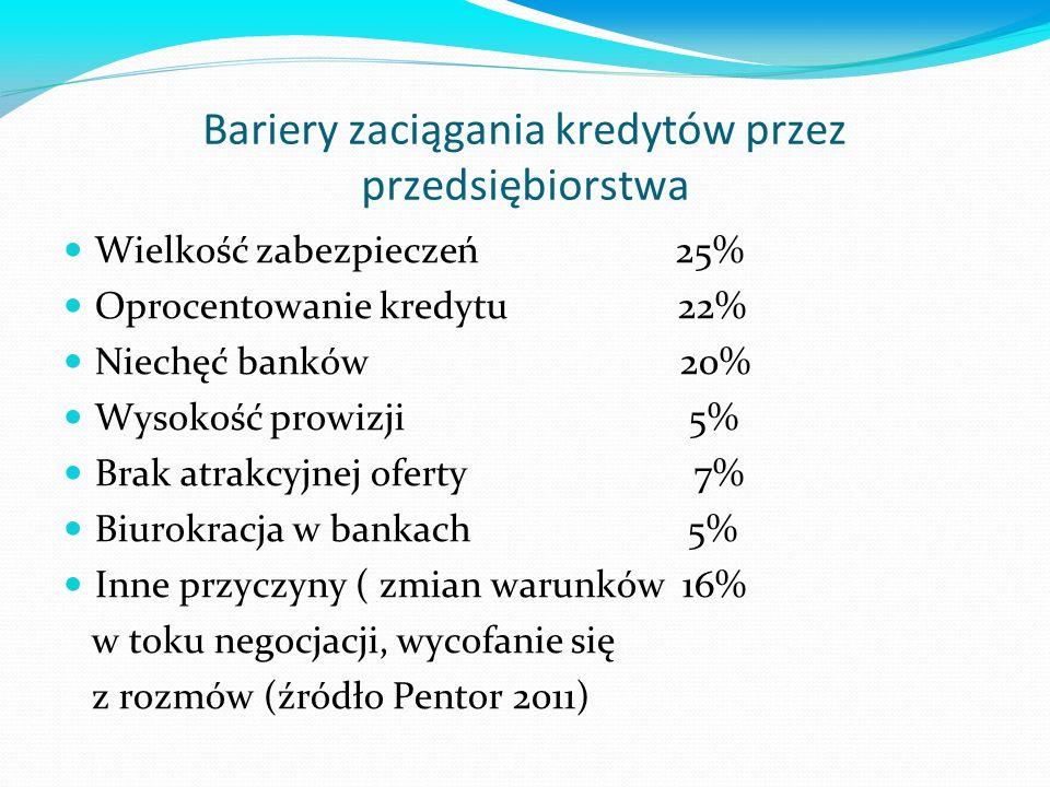 Bariery zaciągania kredytów przez przedsiębiorstwa Wielkość zabezpieczeń 25% Oprocentowanie kredytu 22% Niechęć banków 20% Wysokość prowizji 5% Brak atrakcyjnej oferty 7% Biurokracja w bankach 5% Inne przyczyny ( zmian warunków 16% w toku negocjacji, wycofanie się z rozmów (źródło Pentor 2011)