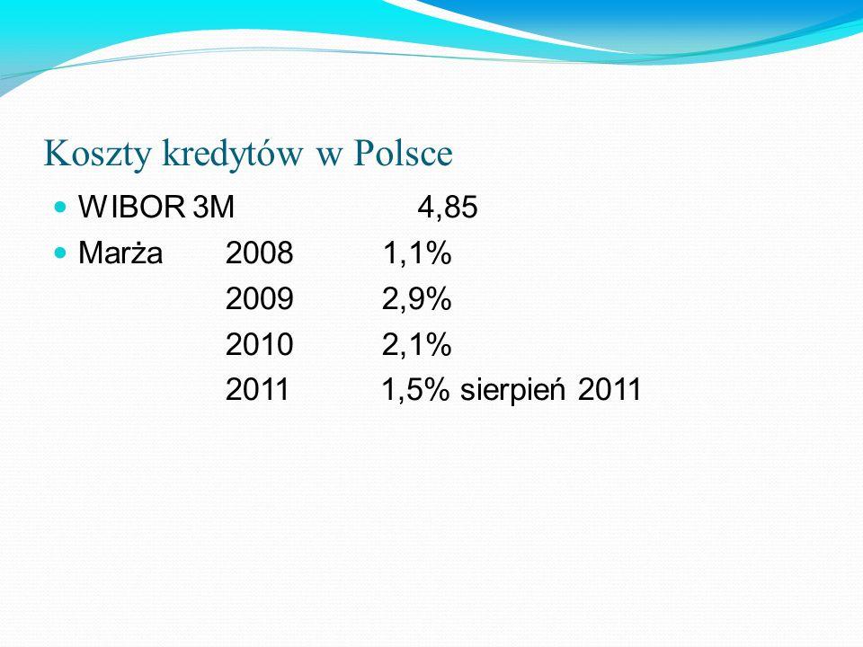 Koszty kredytów w Polsce WIBOR 3M 4,85 Marża 2008 1,1% 2009 2,9% 2010 2,1% 2011 1,5% sierpień 2011