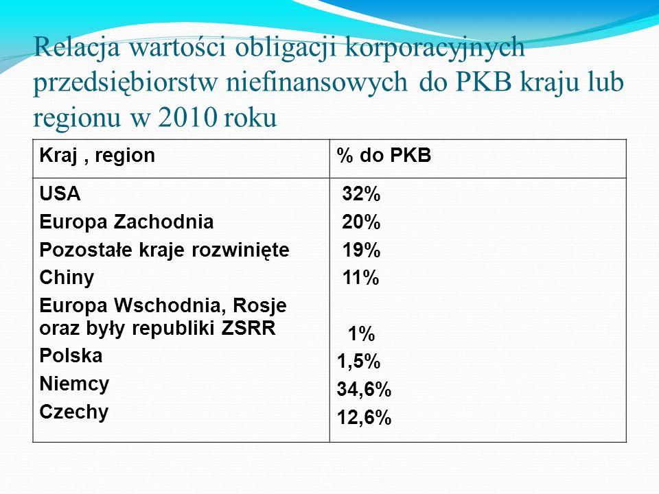 Relacja wartości obligacji korporacyjnych przedsiębiorstw niefinansowych do PKB kraju lub regionu w 2010 roku Kraj, region% do PKB USA Europa Zachodnia Pozostałe kraje rozwinięte Chiny Europa Wschodnia, Rosje oraz były republiki ZSRR Polska Niemcy Czechy 32% 20% 19% 11% 1% 1,5% 34,6% 12,6%