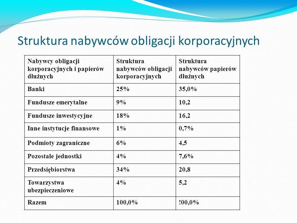 Struktura nabywców obligacji korporacyjnych Nabywcy obligacji korporacyjnych i papierów dłużnych Struktura nabywców obligacji korporacyjnych Struktura nabywców papierów dłużnych Banki25%35,0% Fundusze emerytalne9%10,2 Fundusze inwestycyjne18%16,2 Inne instytucje finansowe1%0,7% Podmioty zagraniczne6%4,5 Pozostałe jednostki4%7,6% Przedsiębiorstwa34%20,8 Towarzystwa ubezpieczeniowe 4%5,2 Razem100,0%!00,0%