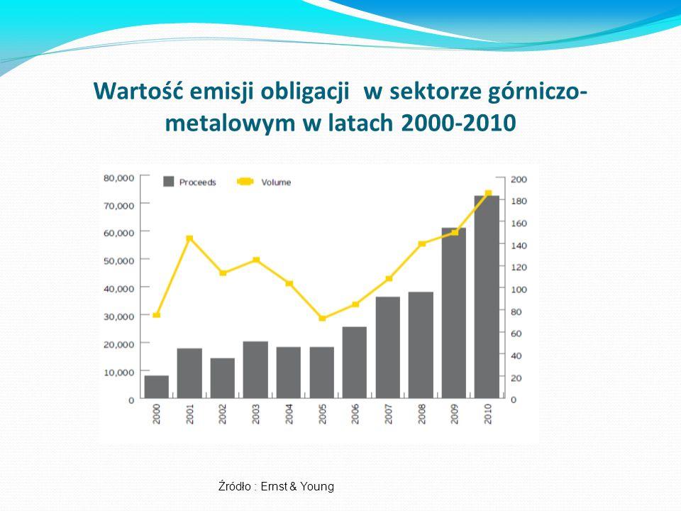 Wartość emisji obligacji w sektorze górniczo- metalowym w latach 2000-2010 Źródło : Ernst & Young