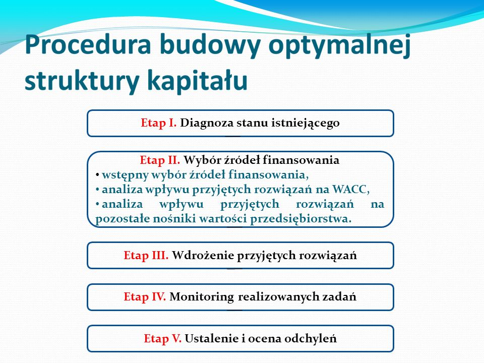 Etap I. Diagnoza stanu istniejącego Etap II.