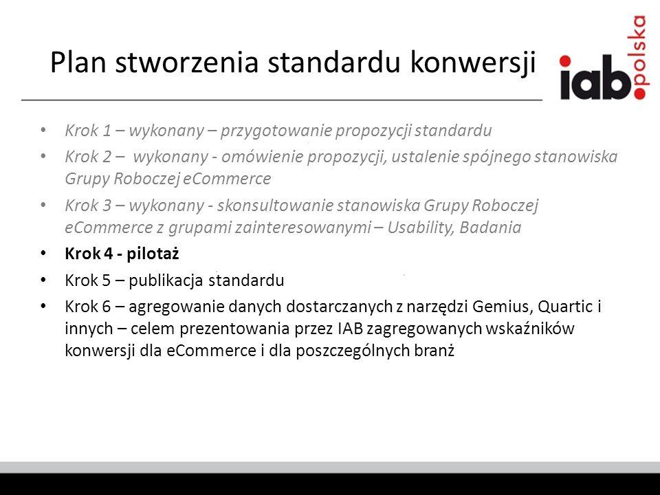 Plan stworzenia standardu konwersji Krok 1 – wykonany – przygotowanie propozycji standardu Krok 2 – wykonany - omówienie propozycji, ustalenie spójnego stanowiska Grupy Roboczej eCommerce Krok 3 – wykonany - skonsultowanie stanowiska Grupy Roboczej eCommerce z grupami zainteresowanymi – Usability, Badania Krok 4 - pilotaż Krok 5 – publikacja standardu Krok 6 – agregowanie danych dostarczanych z narzędzi Gemius, Quartic i innych – celem prezentowania przez IAB zagregowanych wskaźników konwersji dla eCommerce i dla poszczególnych branż