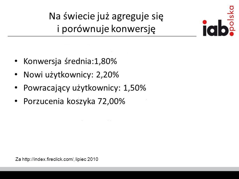 Na świecie już agreguje się i porównuje konwersję Konwersja średnia:1,80% Nowi użytkownicy: 2,20% Powracający użytkownicy: 1,50% Porzucenia koszyka 72,00% Za http://index.fireclick.com/, lipiec 2010