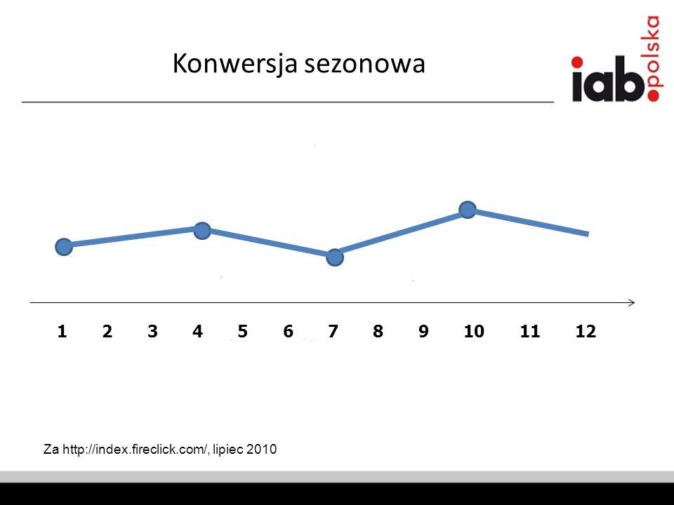 Konwersja sezonowa Za http://index.fireclick.com/, lipiec 2010 1 2 3 4 5 6 7 8 9 10 11 12