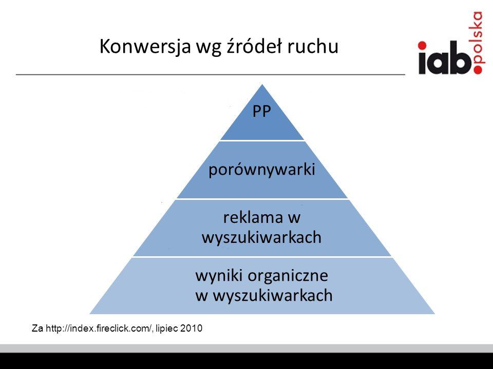 Konwersja wg źródeł ruchu Za http://index.fireclick.com/, lipiec 2010 PP porównywarki reklama w wyszukiwarkach wyniki organiczne w wyszukiwarkach