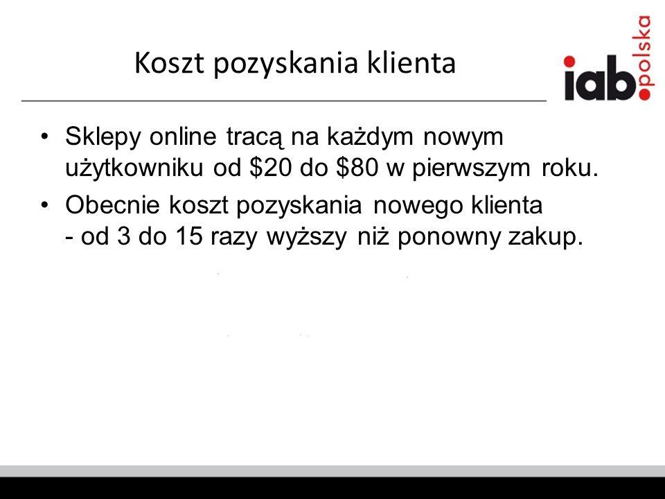 Koszt pozyskania klienta Sklepy online tracą na każdym nowym użytkowniku od $20 do $80 w pierwszym roku.