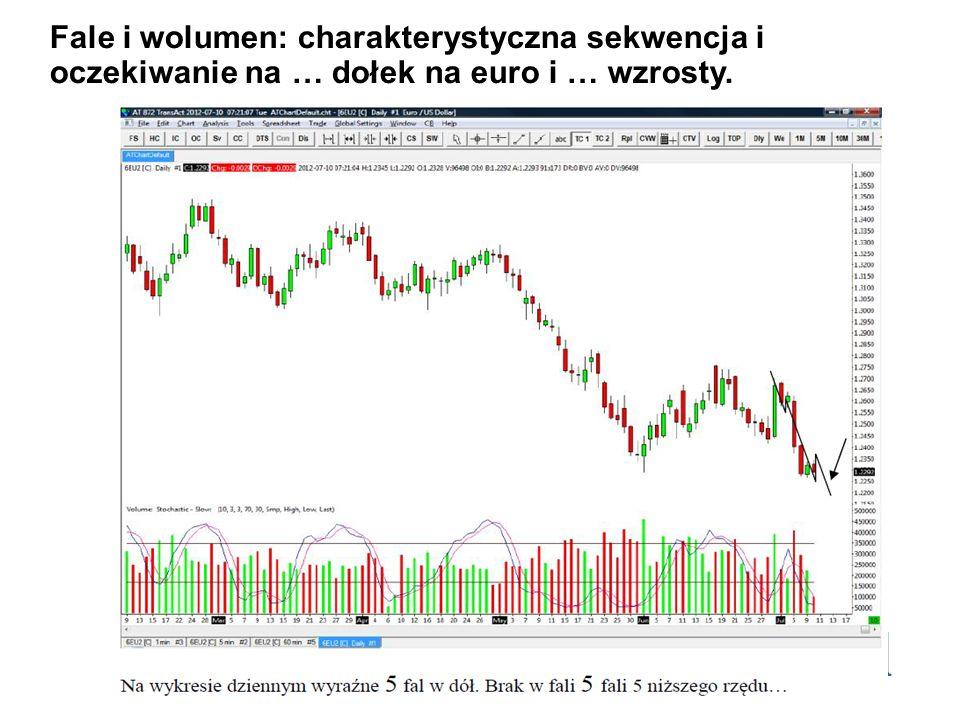Fale i wolumen: charakterystyczna sekwencja i oczekiwanie na … dołek na euro i … wzrosty.