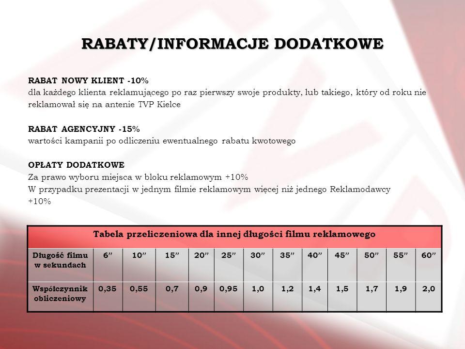 RABATY/INFORMACJE DODATKOWE RABAT NOWY KLIENT -10% dla każdego klienta reklamującego po raz pierwszy swoje produkty, lub takiego, który od roku nie re