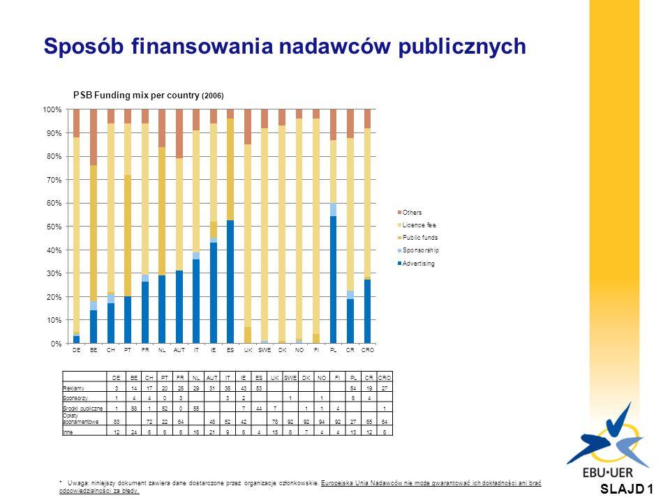Porównanie opłat abonamentowych w Europie - 2006 (a) Chorwacja - od roku 2001 brak abonamentu radiowego.