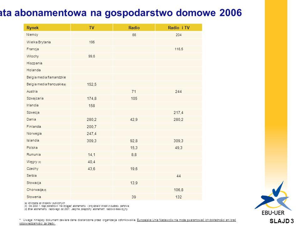 Opłata abonamentowa na gospodarstwo domowe 2006 (a) Wliczane do środków publicznych (b) Od 2002 r.