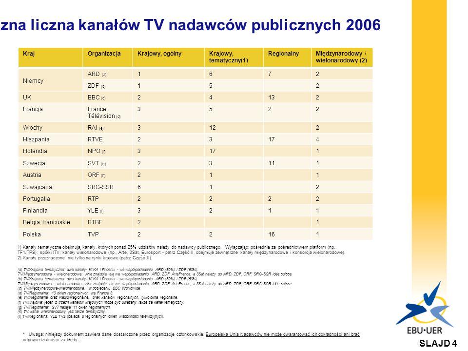 Łączna liczna kanałów TV nadawców publicznych 2006 KrajOrganizacjaKrajowy, ogólnyKrajowy, tematyczny(1) RegionalnyMiędzynarodowy / wielonarodowy (2) Niemcy ARD (a) 1672 ZDF (b) 152 UKBBC (c) 24132 FrancjaFrance Télévision (d) 3522 WłochyRAI (e) 3122 HiszpaniaRTVE23174 HolandiaNPO (f) 3171 SzwecjaSVT (g) 23111 AustriaORF (h) 211 SzwajcariaSRG-SSR612 PortugaliaRTP2222 FinlandiaYLE (i) 3211 Belgia, francuskieRTBF21 PolskaTVP22161 1) Kanały tematyczne obejmują kanały, których ponad 25% udziałów należy do nadawcy publicznego.