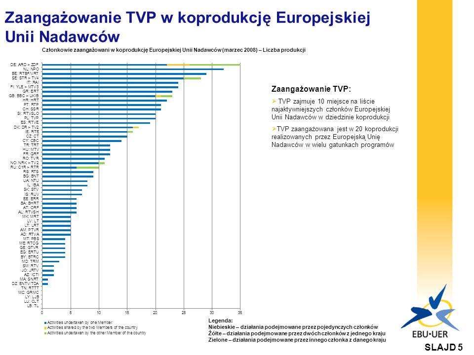 Zaangażowanie TVP w koprodukcję Europejskiej Unii Nadawców Zaangażowanie TVP: TVP zajmuje 10 miejsce na liście najaktywniejszych członków Europejskiej Unii Nadawców w dziedzinie koprodukcji TVP zaangażowana jest w 20 koprodukcji realizowanych przez Europejską Unię Nadawców w wielu gatunkach programów Członkowie zaangażowani w koprodukcję Europejskiej Unii Nadawców (marzec 2008) – Liczba produkcji SLAJD 5 Legenda: Niebieskie – działania podejmowane przez pojedynczych członków Żółte – działania podejmowane przez dwóch członków z jednego kraju Zielone – działania podejmowane przez innego członka z danego kraju