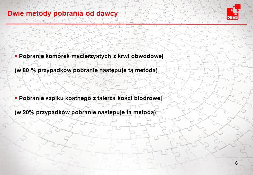 7 Zapytanie z kliniki transplantacyjnej Badania stanu zdrowia dawcy Organizacja pobrania przez DKMS Pobranie szpiku kostnego (2010: ok.