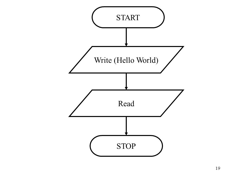 19 START Write (Hello World) Read STOP