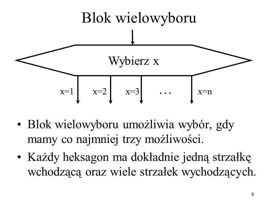 9 Blok procedury Blok procedury symbolizuje proces, który został już kiedyś zdefiniowany i który można użyć wielokrotnie (podprogram).