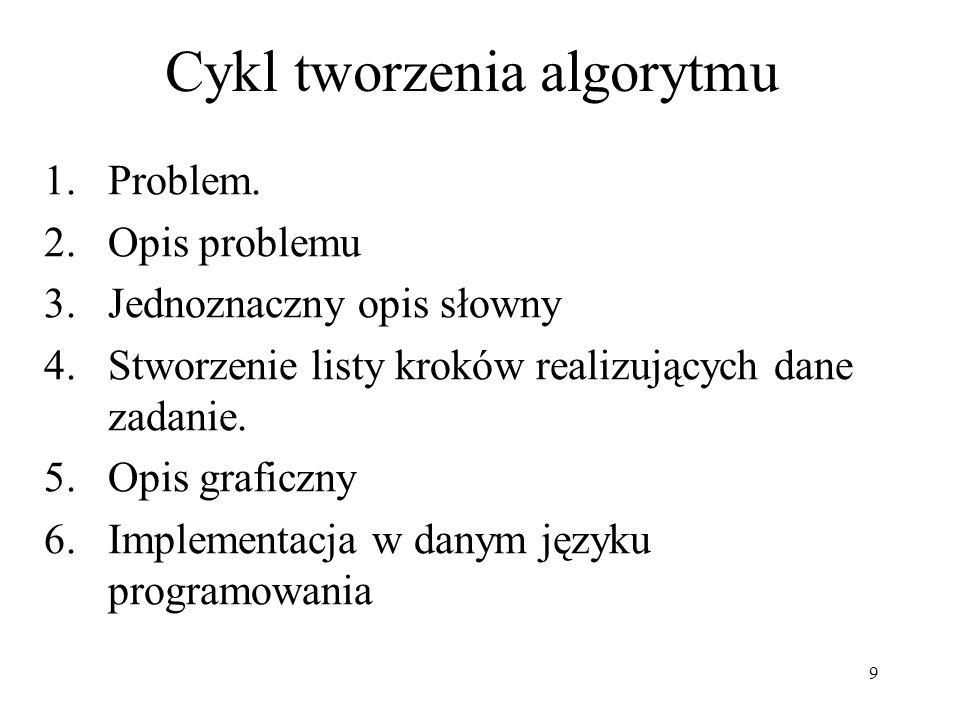 10 Cykl tworzenia algorytmu Problem Opis problemu Jednoznaczny opis słowny Stworzenie listy kroków realizujących dane zadanie.
