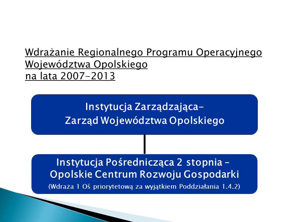 Instytucja Zarządzająca- Zarząd Województwa Opolskiego Instytucja Pośrednicząca 2 stopnia – Opolskie Centrum Rozwoju Gospodarki (Wdraża 1 Oś priorytetową za wyjątkiem Poddziałania 1.4.2) Wdrażanie Regionalnego Programu Operacyjnego Województwa Opolskiego na lata 2007-2013