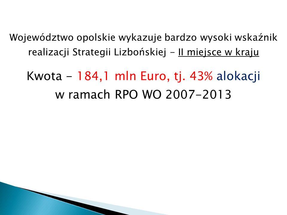 Województwo opolskie wykazuje bardzo wysoki wskaźnik realizacji Strategii Lizbońskiej - II miejsce w kraju Kwota - 184,1 mln Euro, tj.