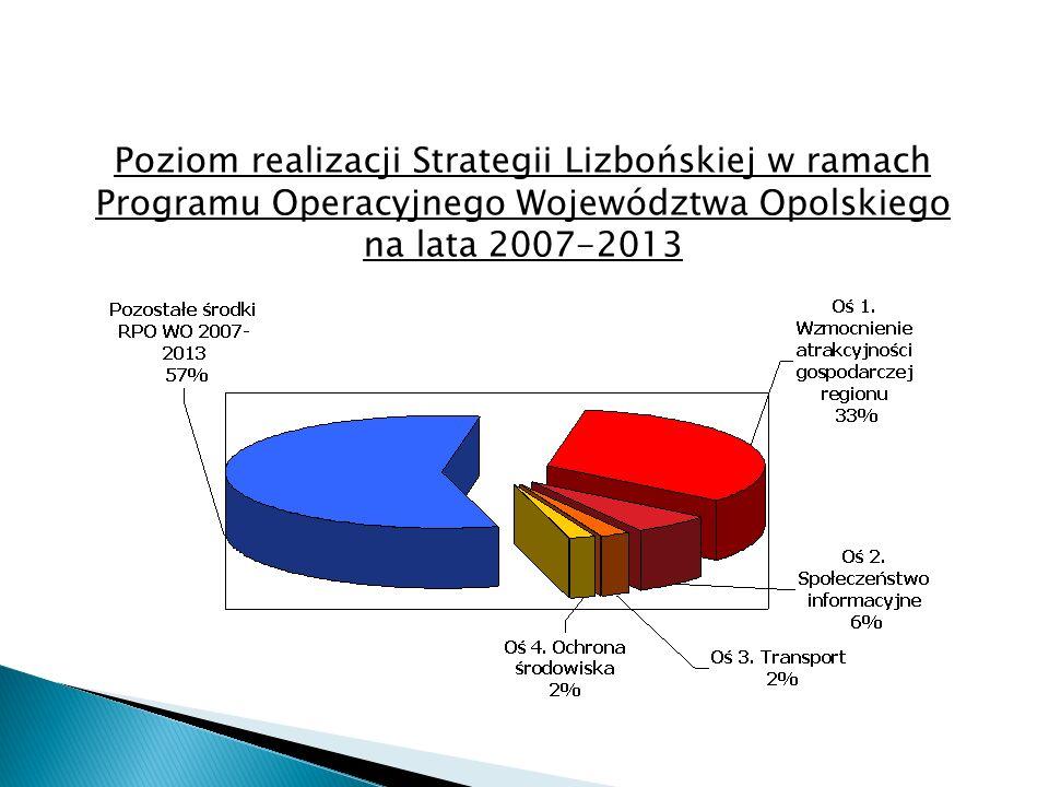 Poziom realizacji Strategii Lizbońskiej w ramach Programu Operacyjnego Województwa Opolskiego na lata 2007-2013