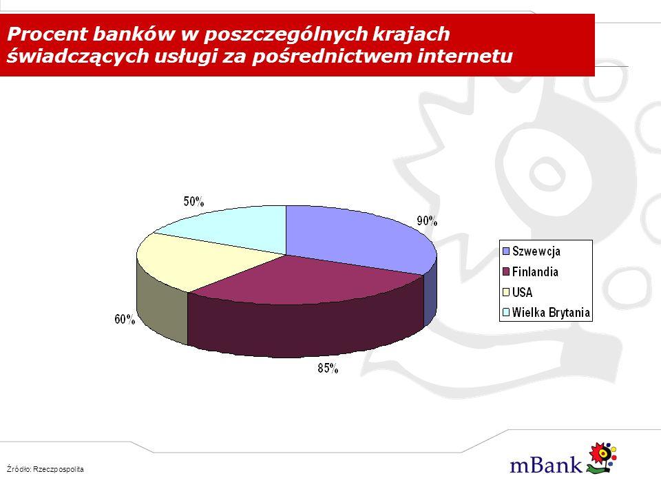 Liderzy bankowości internetowej w Europie (w mln użytkowników) Źródło: raport Javatech, www.
