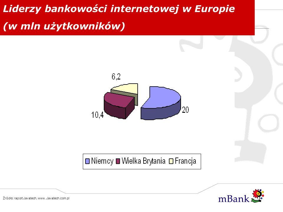Liderzy bankowości internetowej w Europie (w mln użytkowników) Źródło: raport Javatech, www. Javatech.com.pl