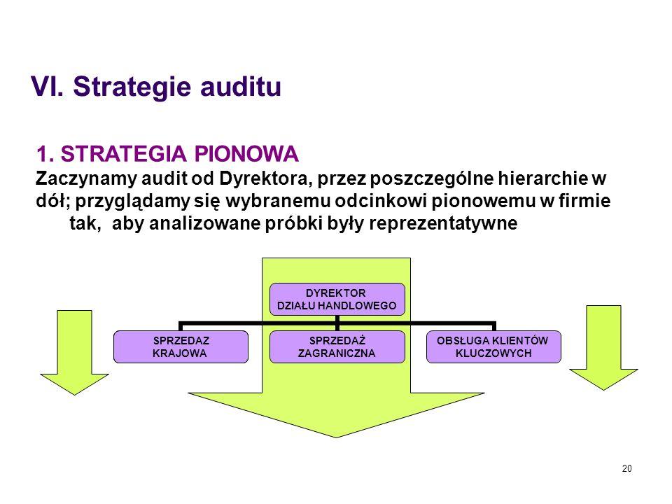 20 1. STRATEGIA PIONOWA Zaczynamy audit od Dyrektora, przez poszczególne hierarchie w dół; przyglądamy się wybranemu odcinkowi pionowemu w firmie tak,