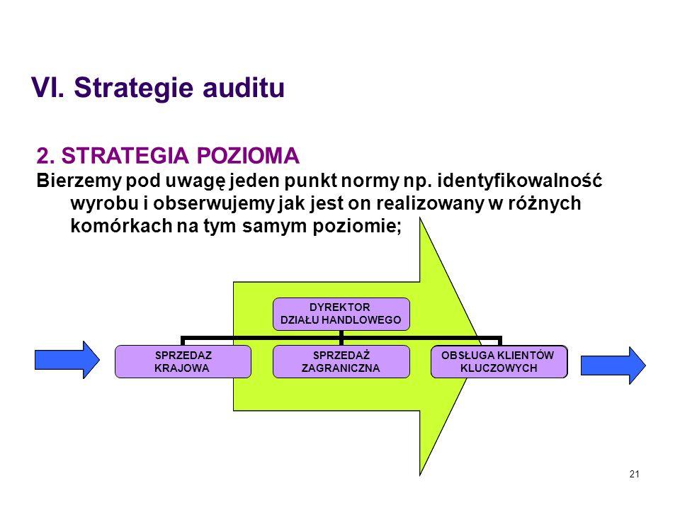 21 2. STRATEGIA POZIOMA Bierzemy pod uwagę jeden punkt normy np. identyfikowalność wyrobu i obserwujemy jak jest on realizowany w różnych komórkach na
