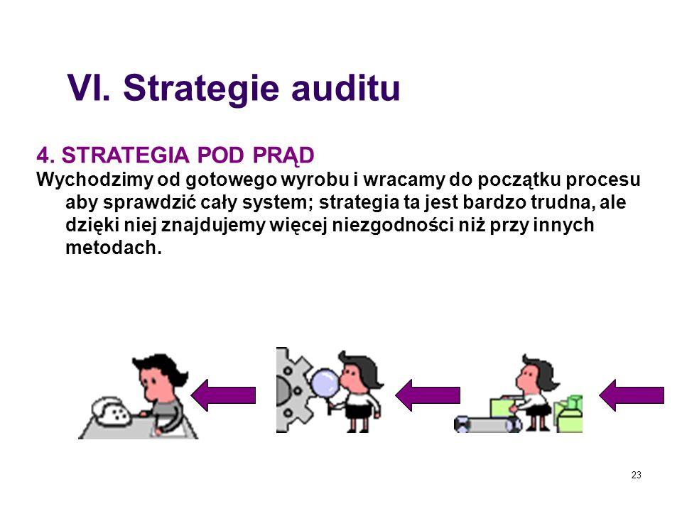23 4. STRATEGIA POD PRĄD Wychodzimy od gotowego wyrobu i wracamy do początku procesu aby sprawdzić cały system; strategia ta jest bardzo trudna, ale d