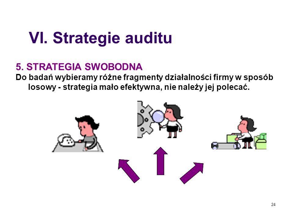 24 5. STRATEGIA SWOBODNA Do badań wybieramy różne fragmenty działalności firmy w sposób losowy - strategia mało efektywna, nie należy jej polecać. VI.