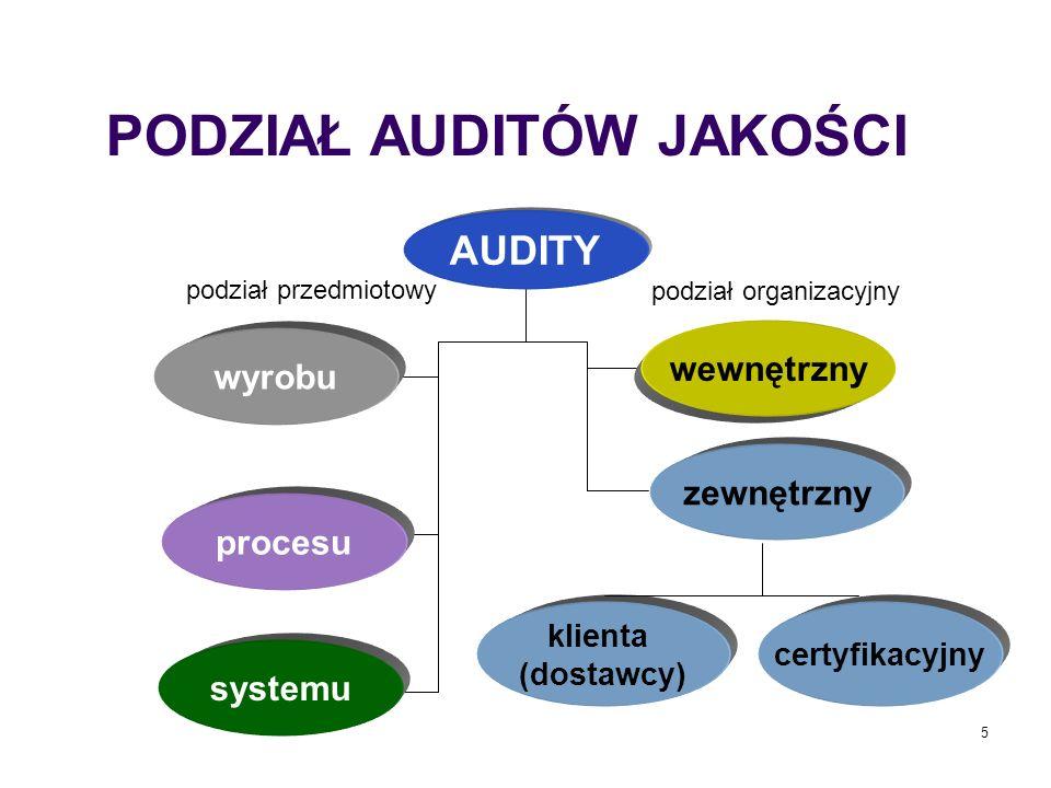 5 AUDITY wyrobu procesu systemu zewnętrzny klienta (dostawcy) certyfikacyjny podział przedmiotowy podział organizacyjny PODZIAŁ AUDITÓW JAKOŚCI wewnęt