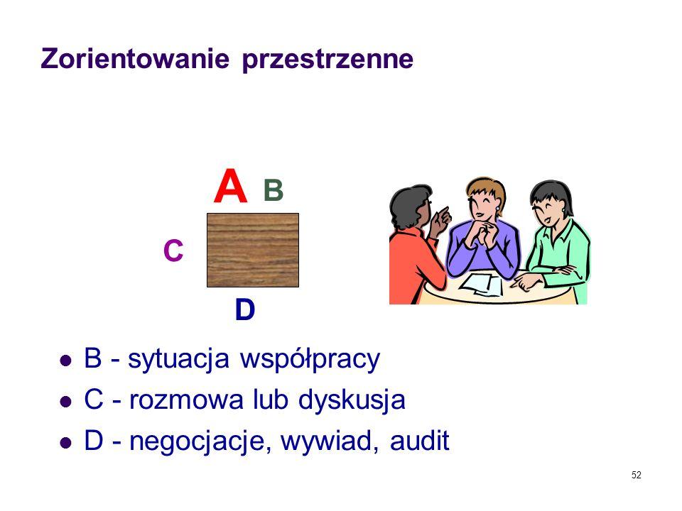 Zorientowanie przestrzenne B - sytuacja współpracy C - rozmowa lub dyskusja D - negocjacje, wywiad, audit 52 A B C D