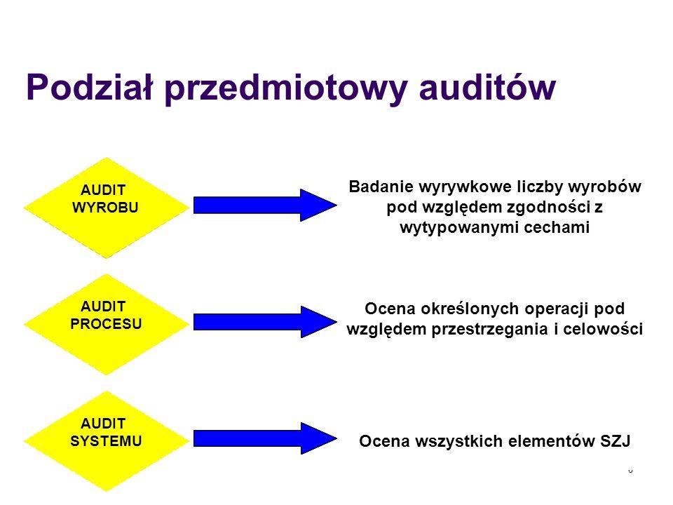 6 Ocena wszystkich elementów SZJ Ocena określonych operacji pod względem przestrzegania i celowości Podział przedmiotowy auditów Badanie wyrywkowe lic