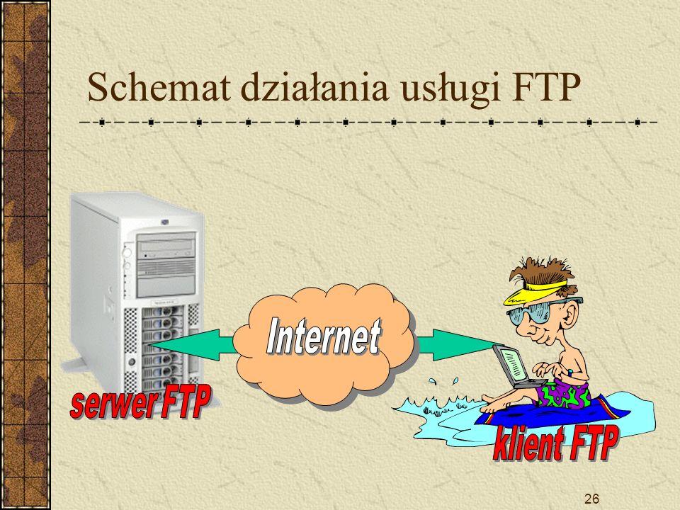 26 Schemat działania usługi FTP