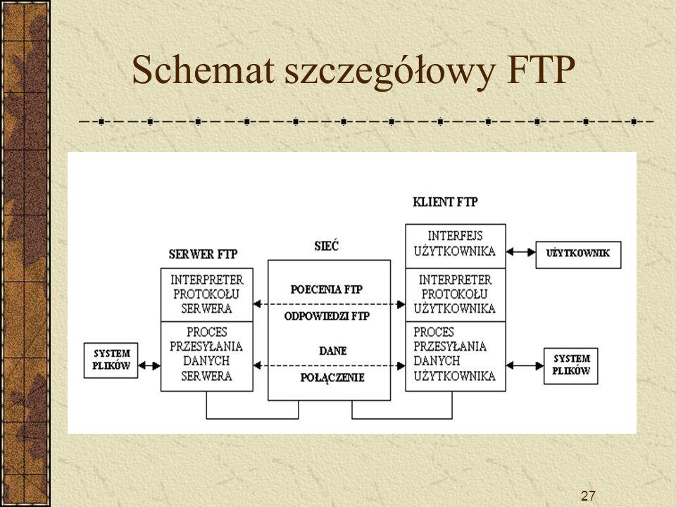 27 Schemat szczegółowy FTP