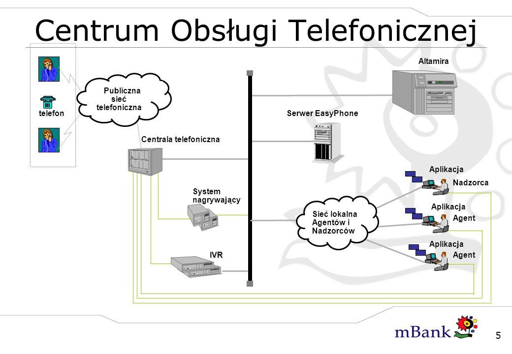 5 Centrum Obsługi TelefonicznejIVR Altamira System nagrywający Serwer EasyPhone Centrala telefoniczna telefon Publiczna sieć telefoniczna Aplikacja Na
