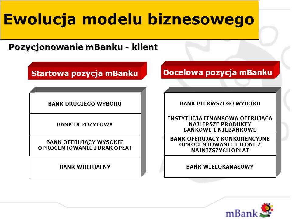 Prowadzenie konta w mBanku nie wiąże się z ryzykiem, nakładami finansowymi Zmiana struktury kosztów inwestycji i kosztów działania banku wirtualnego Radykalna zmiana modelu biznesowego w odniesieniu do cen oferowanych produktów i usług Wysokie oprocentowanie za najniższe koszty Brak oddziałów i placówek Wiele potrzeb Wiele kont Inna bankowość