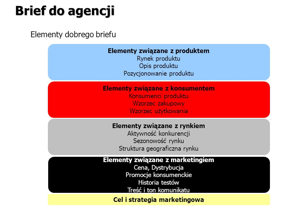 Brief do agencji Elementy dobrego briefu Elementy związane z produktem Rynek produktu Opis produktu Pozycjonowanie produktu Elementy związane z konsum