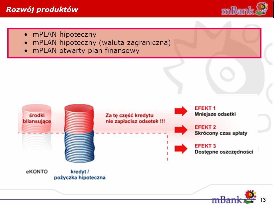 13 mPLAN hipoteczny mPLAN hipoteczny (waluta zagraniczna) mPLAN otwarty plan finansowy Rozwój produktów